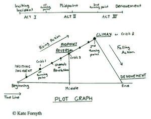 kate-forsyth-triangle