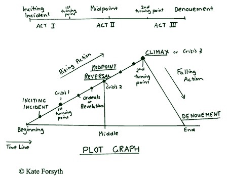 kate-forsyth-triangle